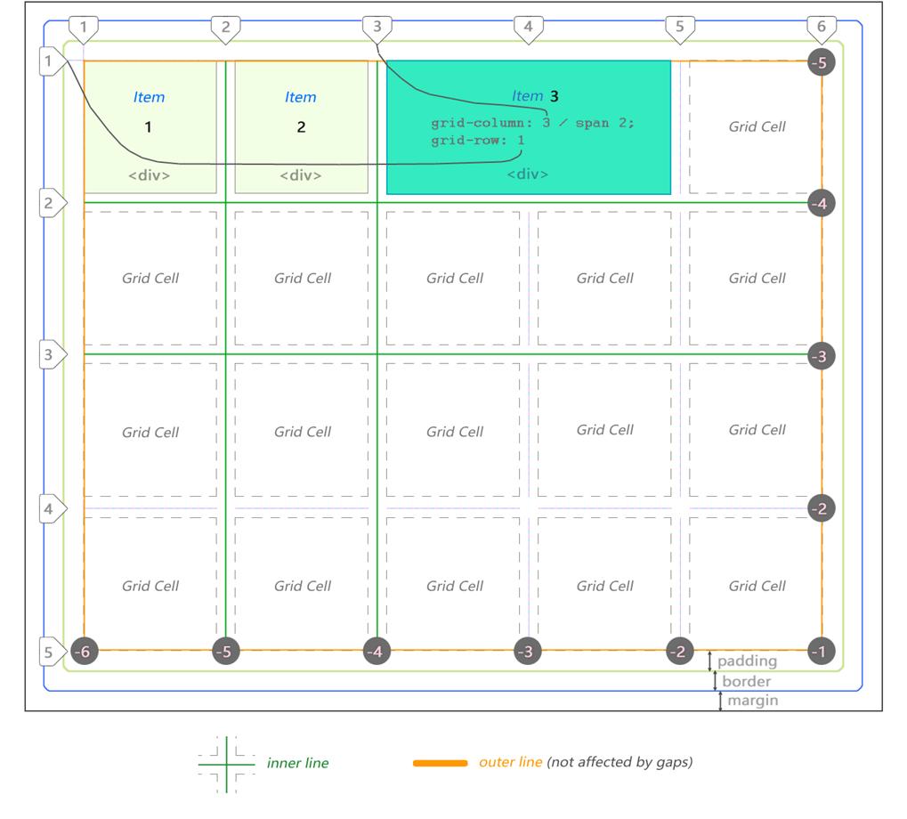 CSS Grid — швейцарский армейский нож для макетов сайтов и приложений - 1