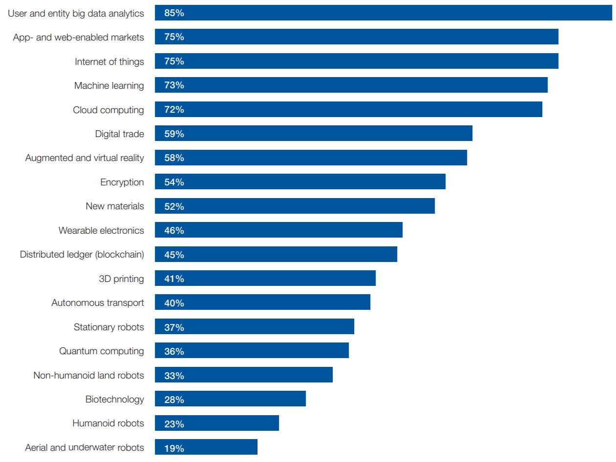 Будущее рабочих мест. Главное из отчета Всемирного экономического форума - 2