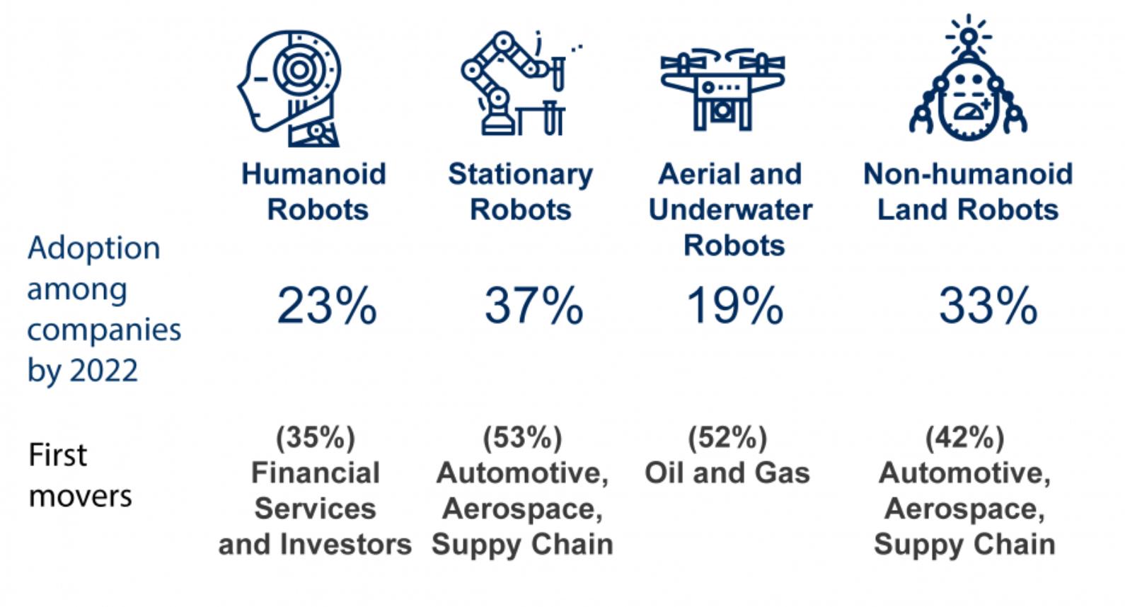 Будущее рабочих мест. Главное из отчета Всемирного экономического форума - 4