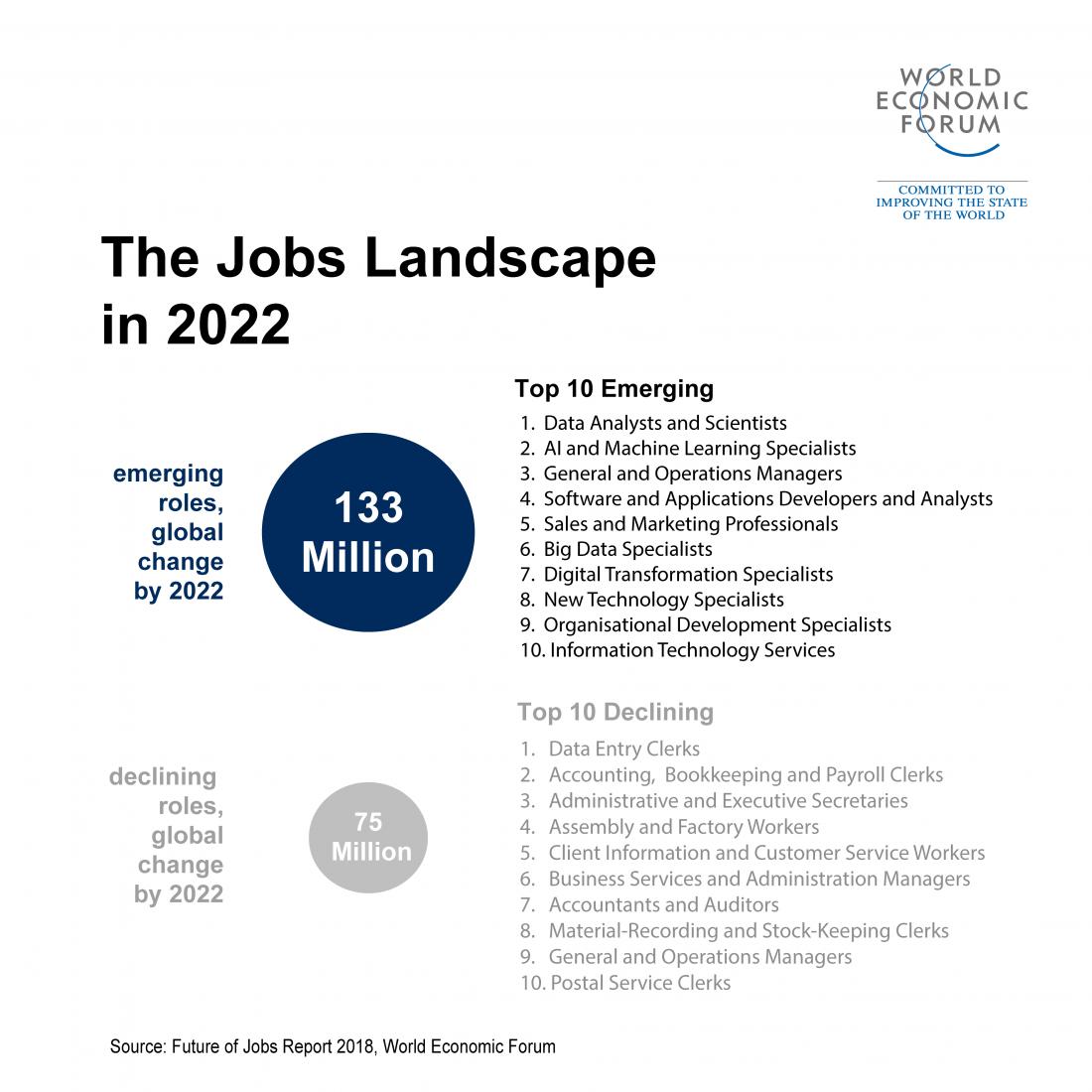 Будущее рабочих мест. Главное из отчета Всемирного экономического форума - 5
