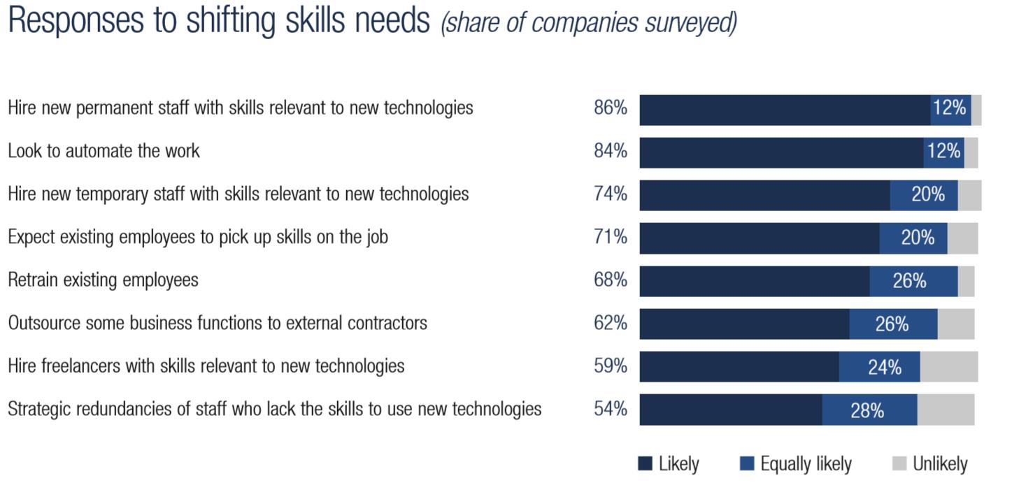 Будущее рабочих мест. Главное из отчета Всемирного экономического форума - 6