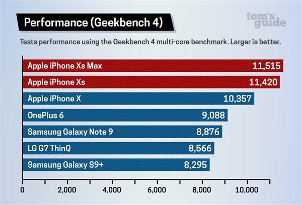 iPhone XS и iPhone XS Max значительно превосходят Android-флагманы в тестах