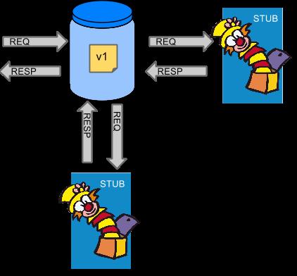Интеграция web-приложений с помощью Spring Cloud Contract - 1