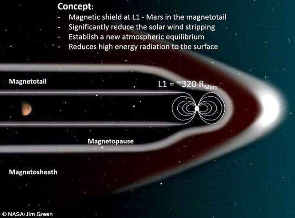NASA знает как вновь сделать Марс зелёным - 2