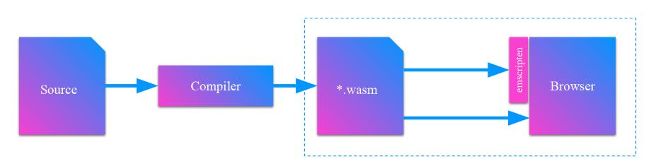 Yew — Rust&WebAssembly-фреймворк для фронтенда - 2