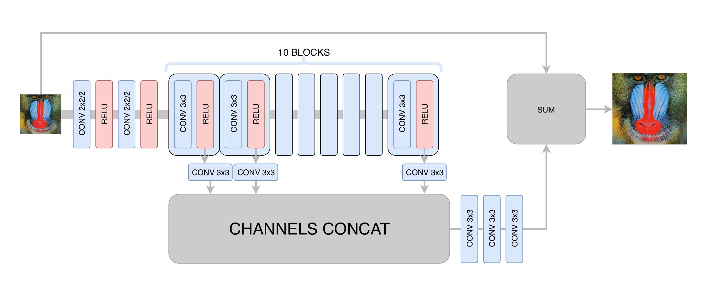 Как Яндекс применил компьютерное зрение для повышения качества видеотрансляций. Технология DeepHD - 5