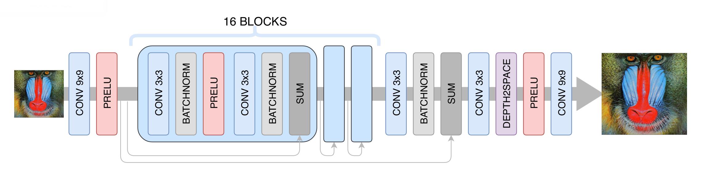 Как Яндекс применил компьютерное зрение для повышения качества видеотрансляций. Технология DeepHD - 6