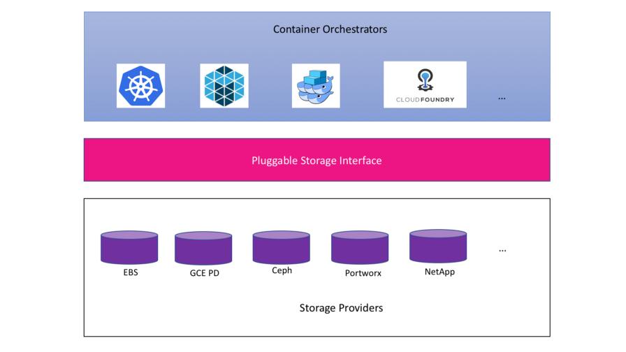 Понимаем Container Storage Interface (в Kubernetes и не только) - 2