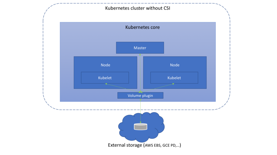 Понимаем Container Storage Interface (в Kubernetes и не только) - 4