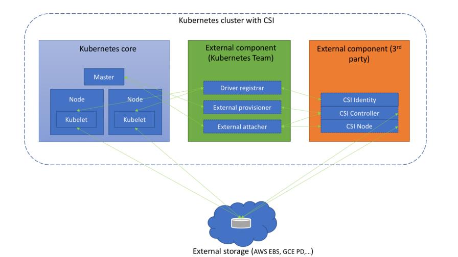 Понимаем Container Storage Interface (в Kubernetes и не только) - 5
