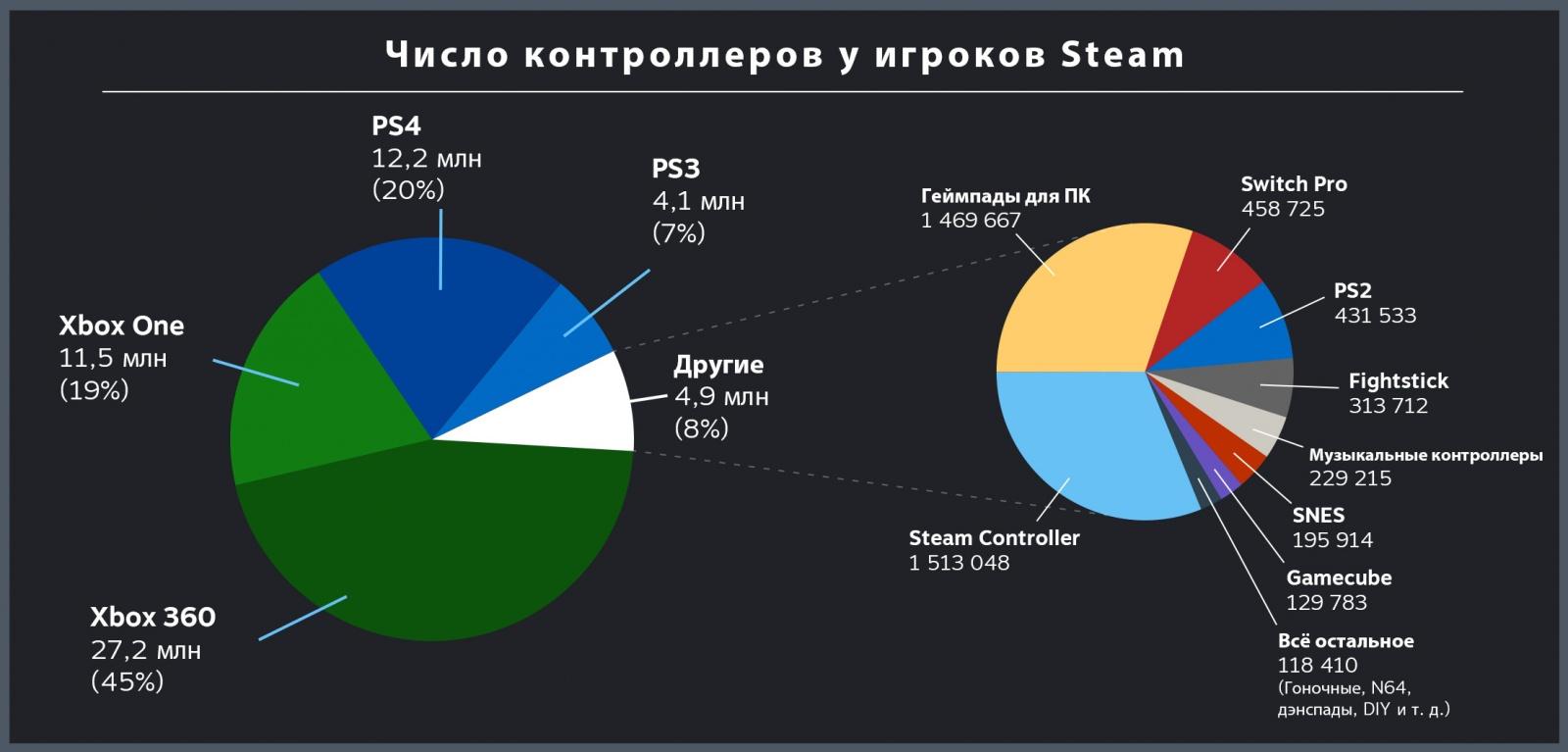 Компания Valve представила рейтинг игровых контроллеров, используемых в Steam - 2