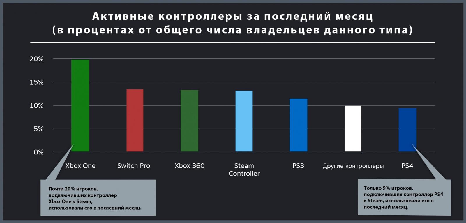 Компания Valve представила рейтинг игровых контроллеров, используемых в Steam - 3