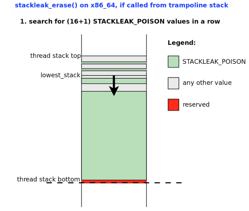 Как STACKLEAK улучшает безопасность ядра Linux - 10