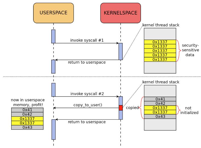 Как STACKLEAK улучшает безопасность ядра Linux - 2
