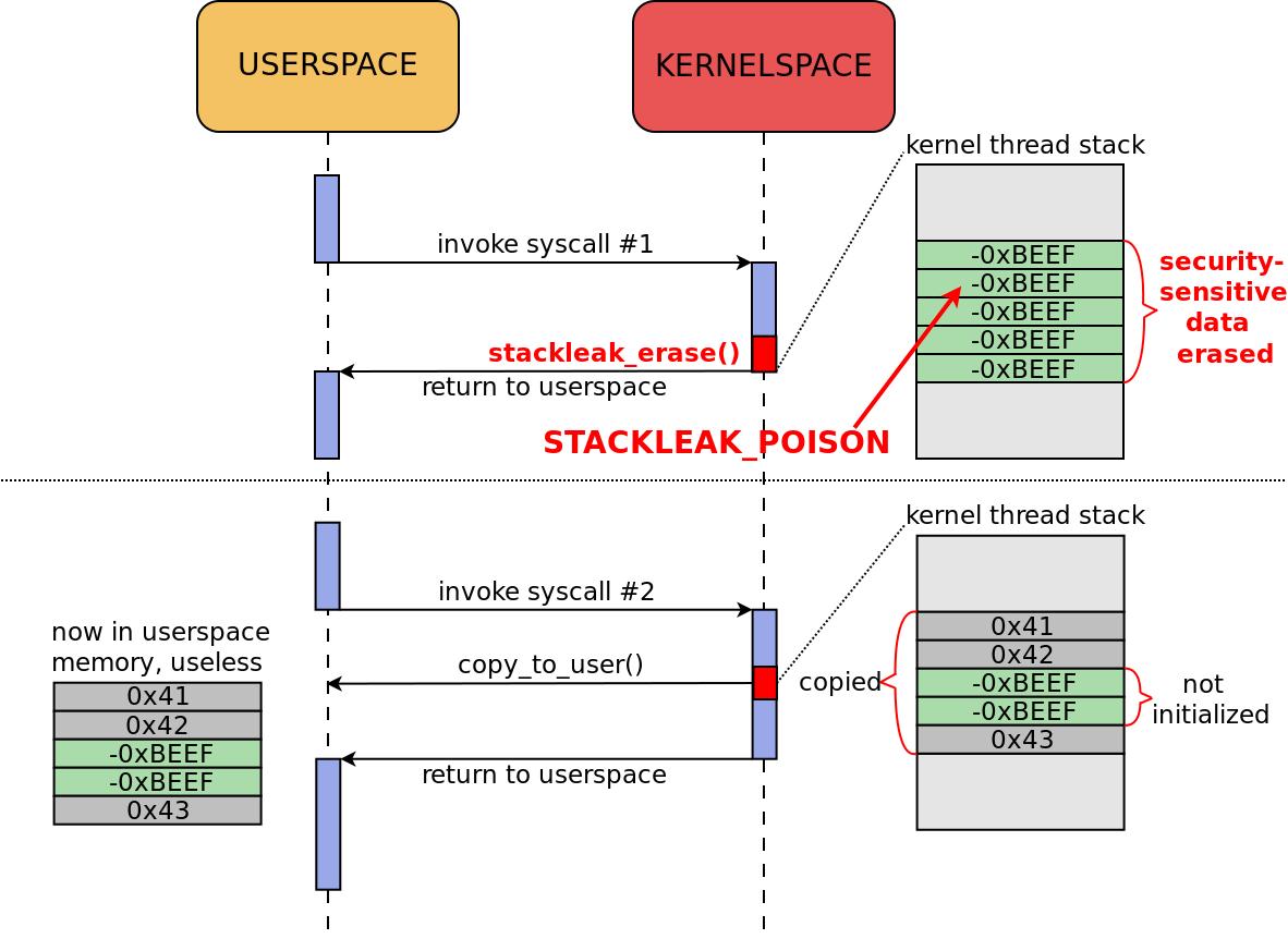 Как STACKLEAK улучшает безопасность ядра Linux - 3
