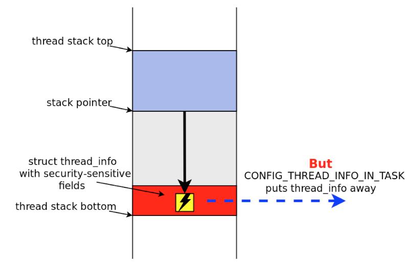 Как STACKLEAK улучшает безопасность ядра Linux - 6