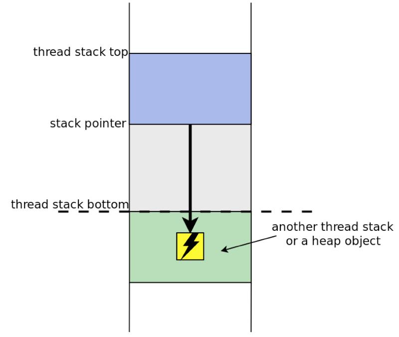 Как STACKLEAK улучшает безопасность ядра Linux - 7