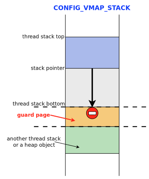 Как STACKLEAK улучшает безопасность ядра Linux - 8