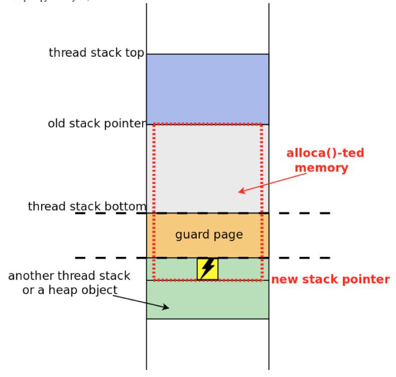 Как STACKLEAK улучшает безопасность ядра Linux - 9