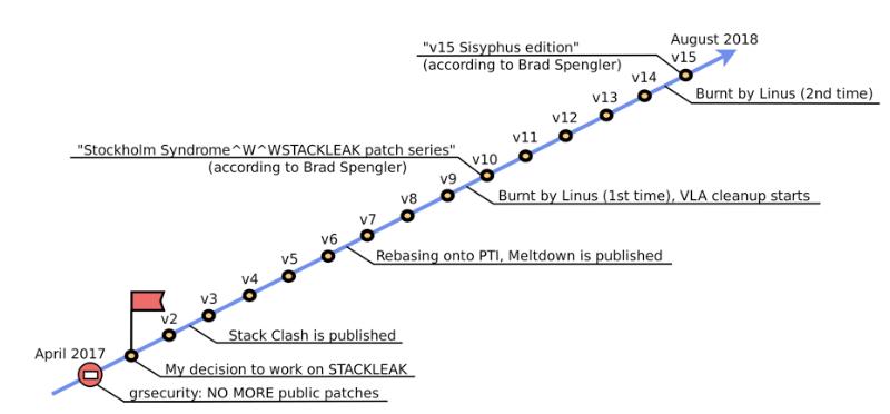 Как STACKLEAK улучшает безопасность ядра Linux - 1