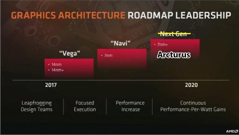 За видеокартами AMD поколения Navi последуют адаптеры Arcturus