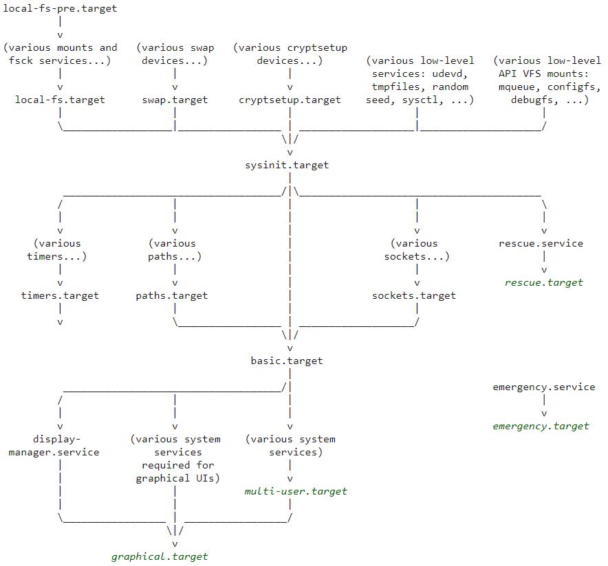 Введение в процессы загрузки ядра и запуска системы Linux - 2