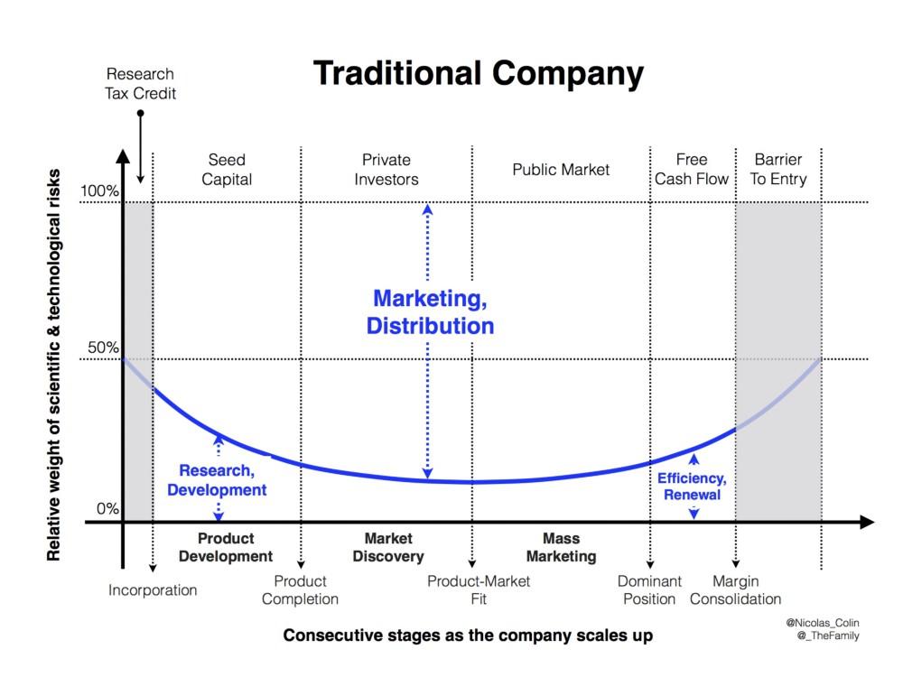 Во что инвестируют в цифровой экономике - 3