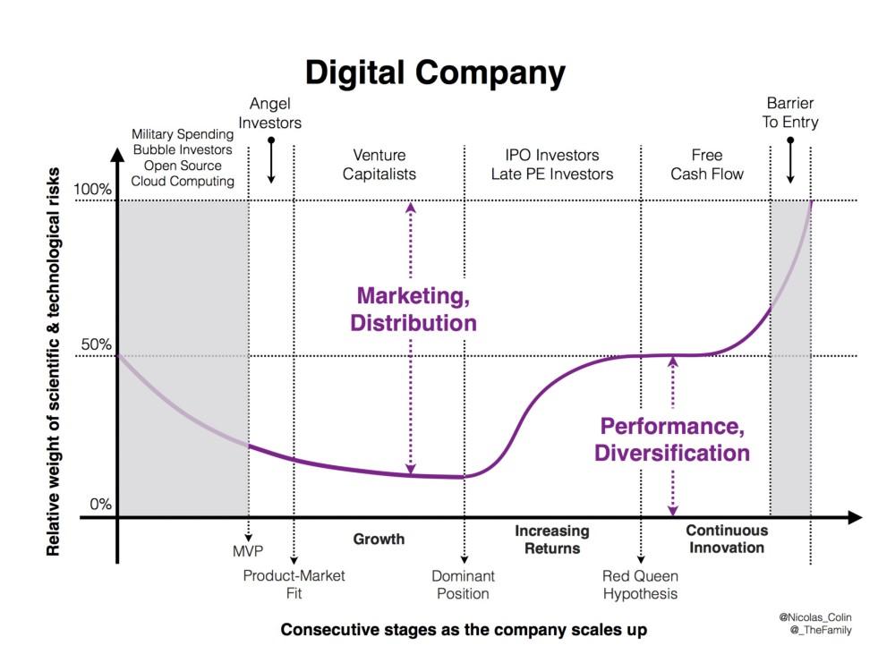 Во что инвестируют в цифровой экономике - 5