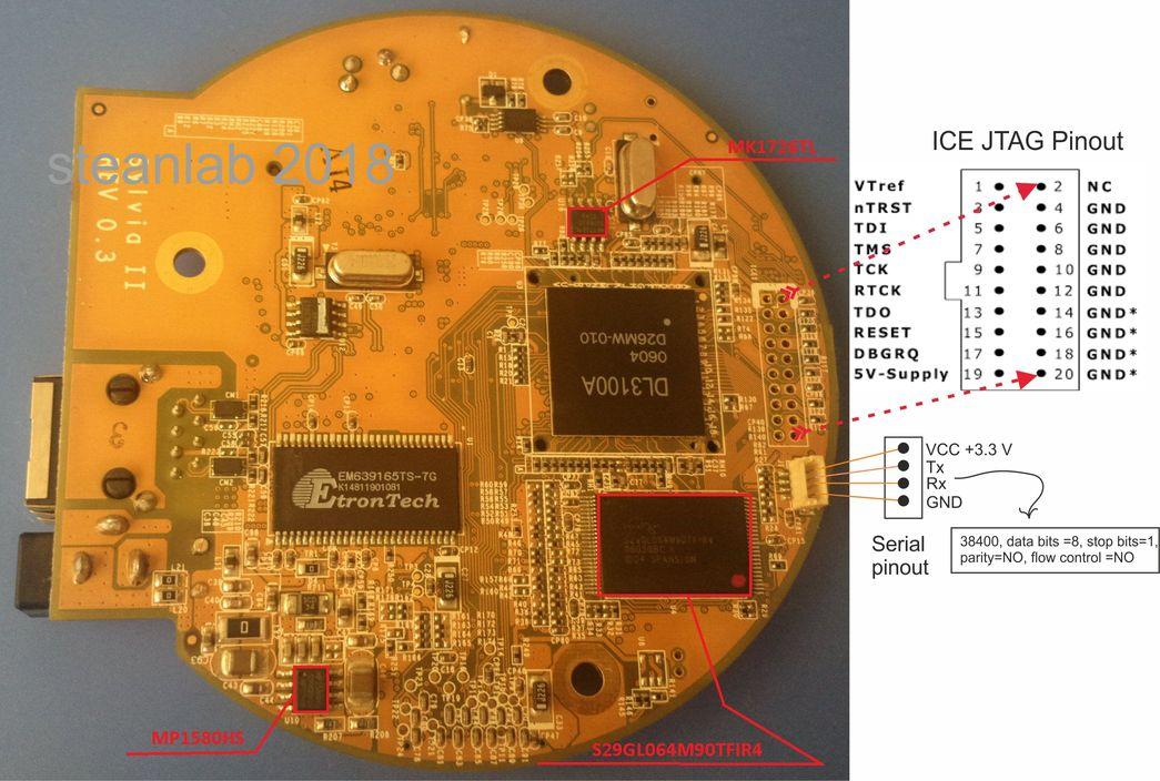 Жемчужина с барахолки или реверс-инжиниринг IP-камеры DCS-5220A1 - 5
