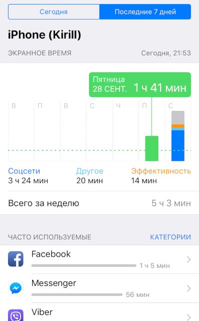 Как новая функция iOS 12 напомнила мне, что пора лечиться - 1