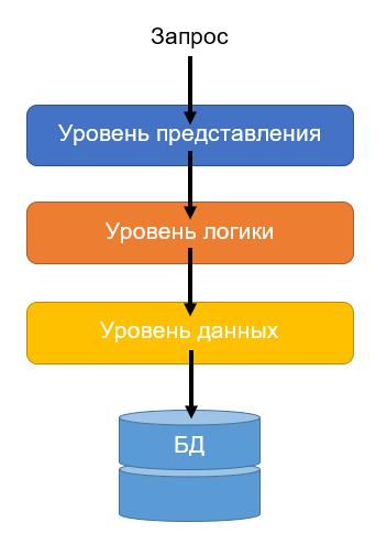 Кратко о типах архитектур программного обеспечения, и какую из них выбрали мы для IaaS-провайдера - 2