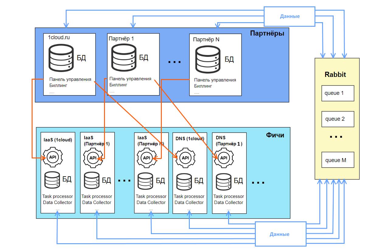 Кратко о типах архитектур программного обеспечения, и какую из них выбрали мы для IaaS-провайдера - 4