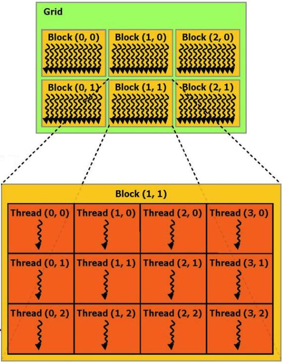 Вычисляем «магические квадраты» с помощью GPU - 7