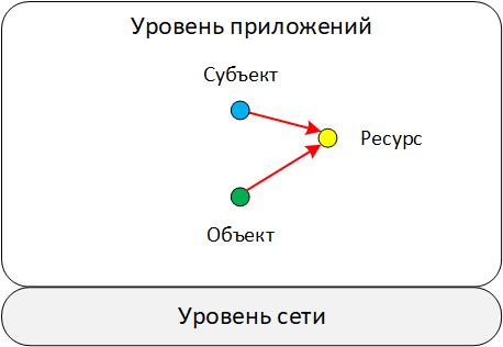 Глубины SIEM: корреляции «из коробки». Часть 2. Схема данных как отражение модели «мира» - 12