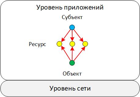Глубины SIEM: корреляции «из коробки». Часть 2. Схема данных как отражение модели «мира» - 14