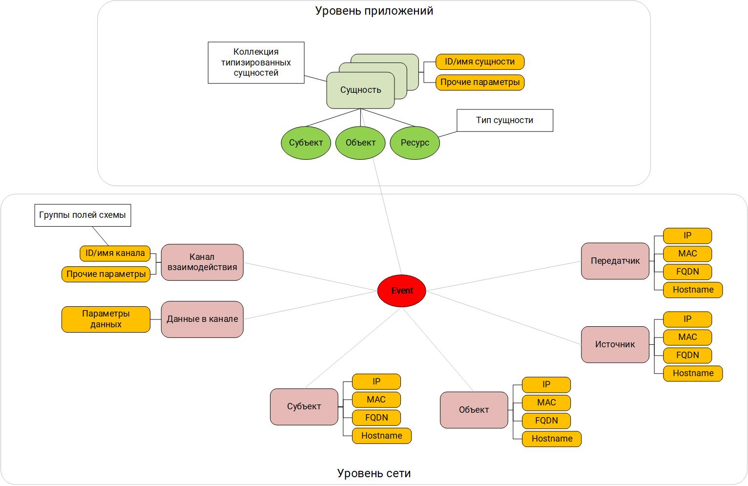Глубины SIEM: корреляции «из коробки». Часть 2. Схема данных как отражение модели «мира» - 19