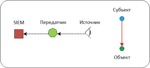 Глубины SIEM: корреляции «из коробки». Часть 2. Схема данных как отражение модели «мира» - 2