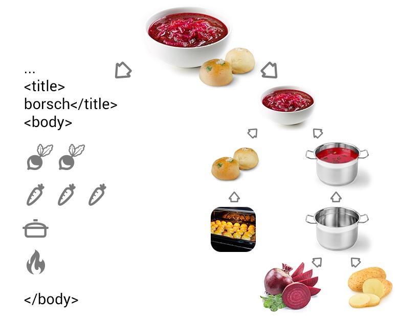 Переводим рецепт на язык мультиварки - 1