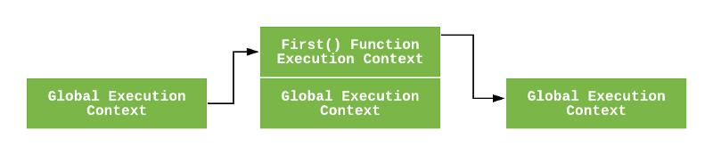 Замыкания в JavaScript для начинающих - 3