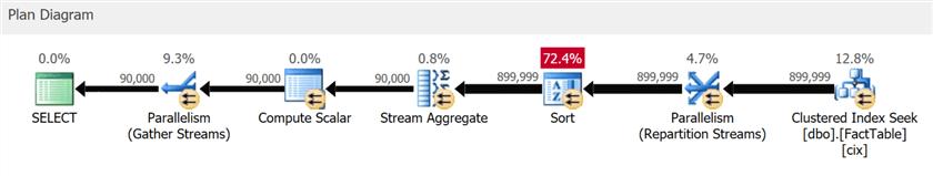 Что нового в первой CTP редакции SQL Server 2019 - 3