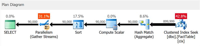 Что нового в первой CTP редакции SQL Server 2019 - 1