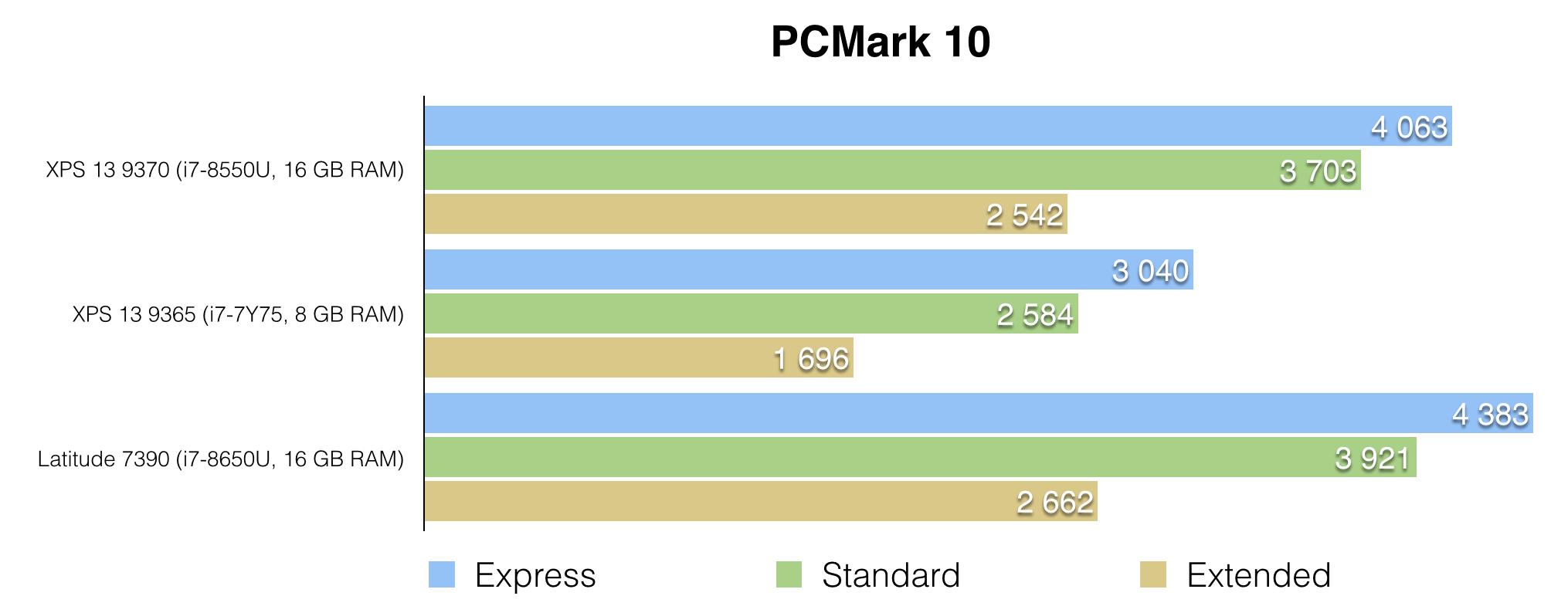 Обзор ноутбука Dell XPS 13 9370: лёгкий, красивый, быстрый - 15