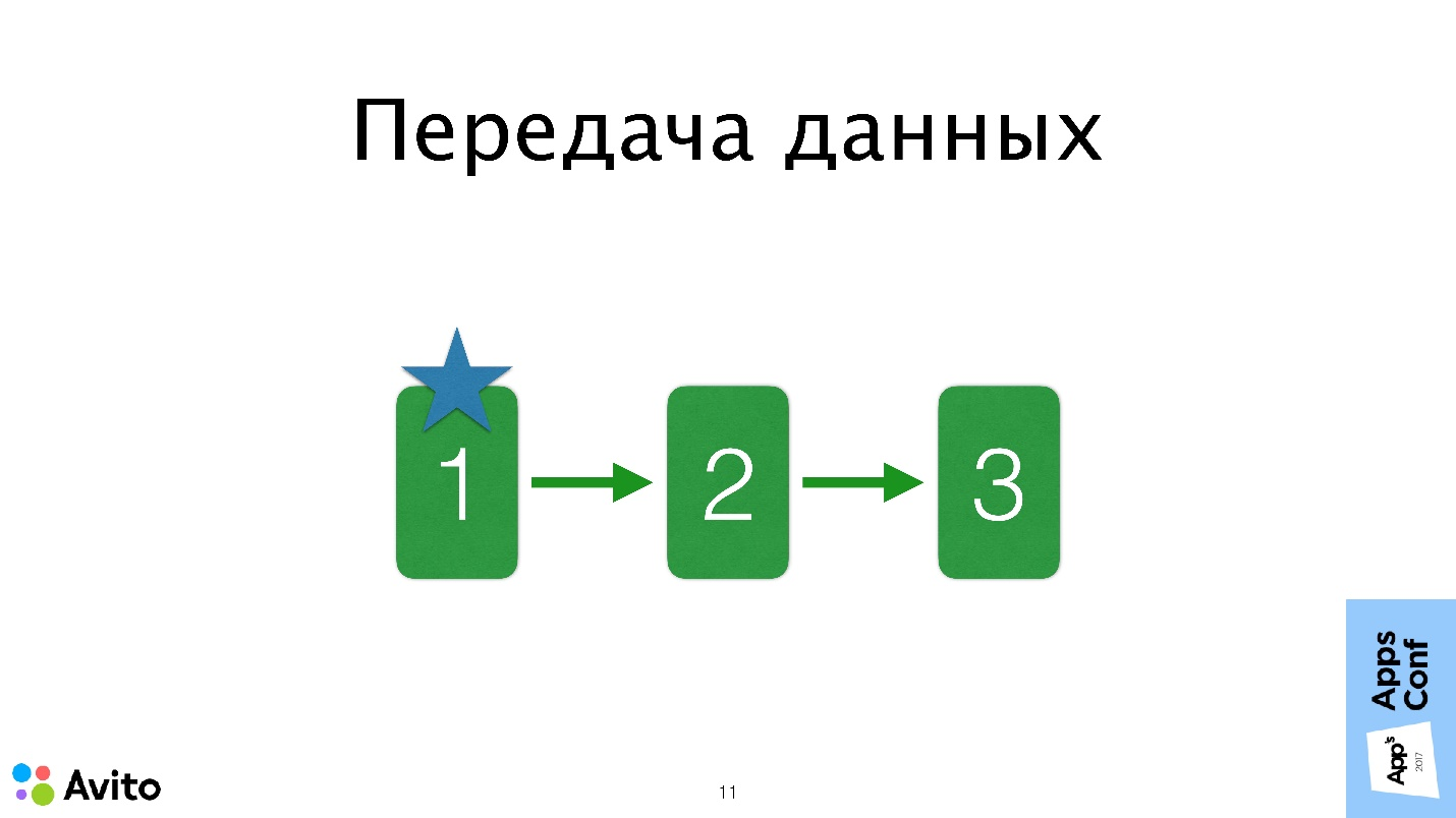 Application Coordinator в iOS приложениях - 8