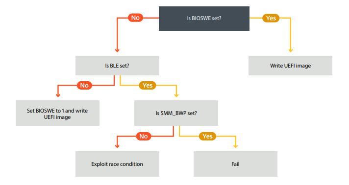 LoJax: первый известный UEFI руткит, используемый во вредоносной кампании - 13