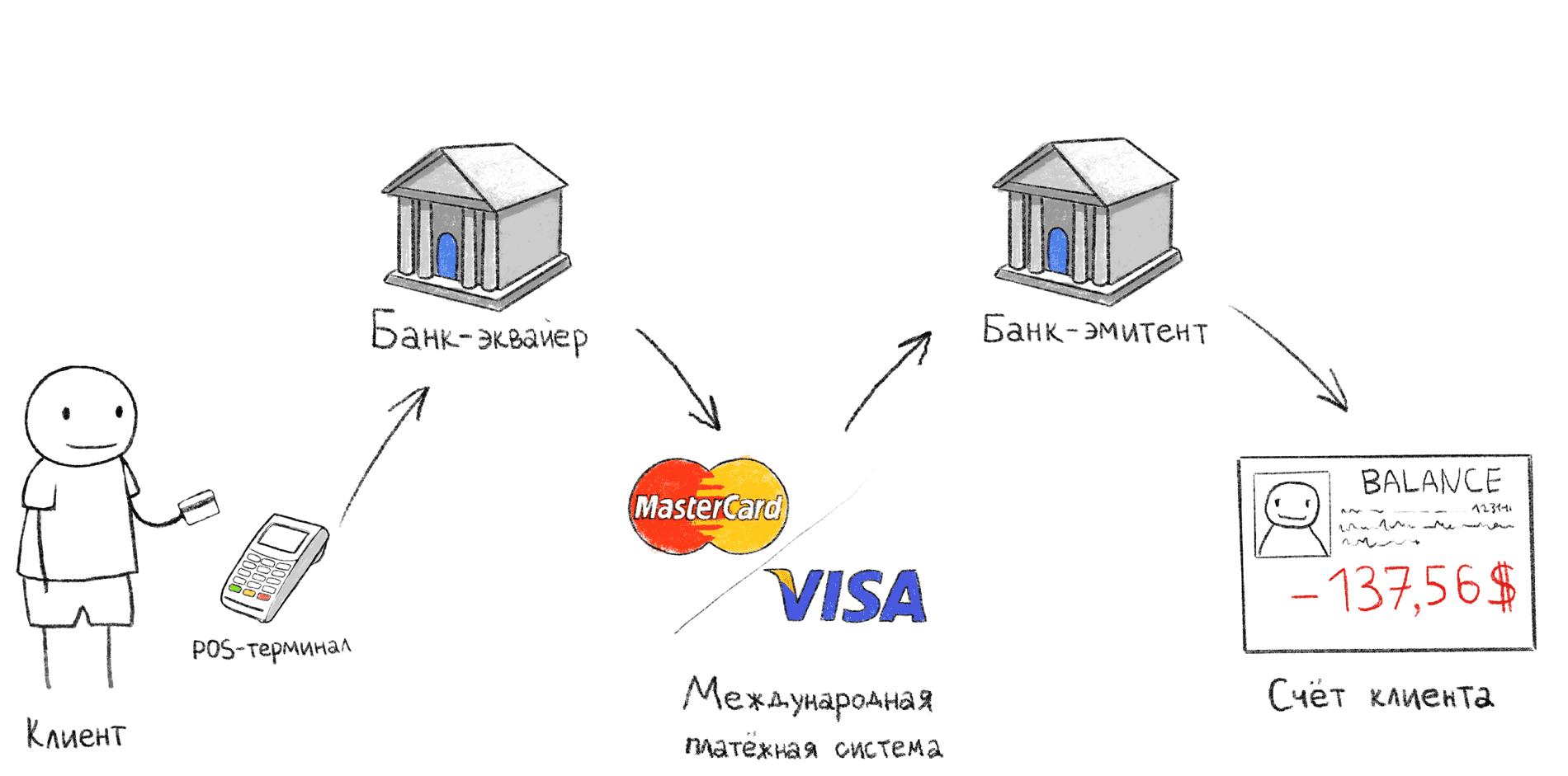 Как украсть деньги с бесконтактной карты и Apple Pay - 2