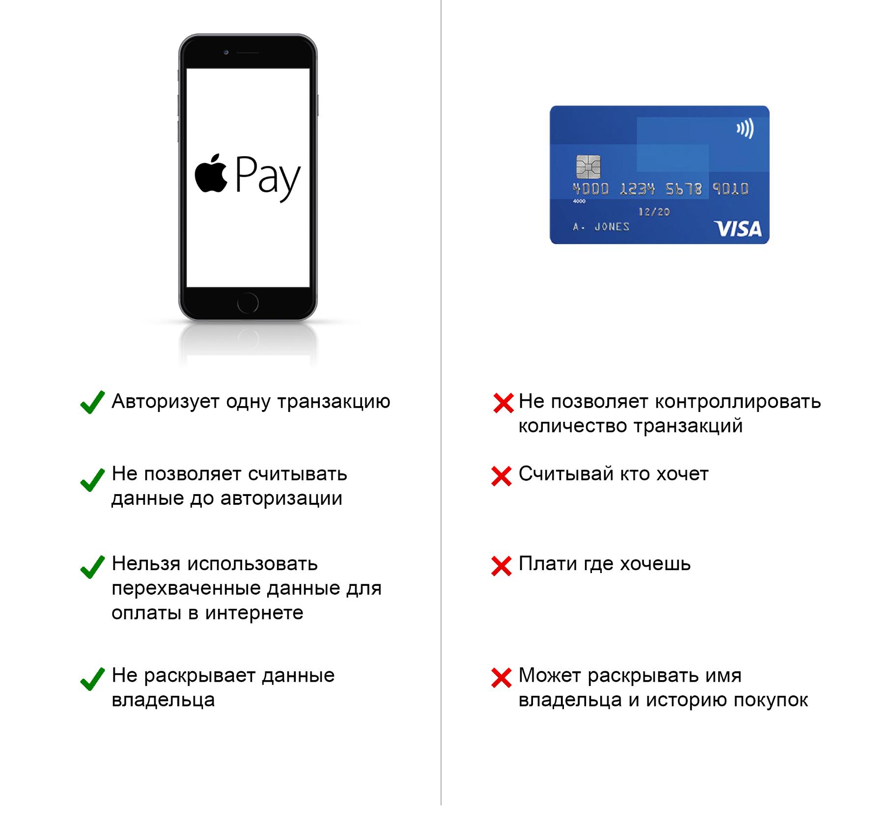 Как украсть деньги с бесконтактной карты и Apple Pay - 22