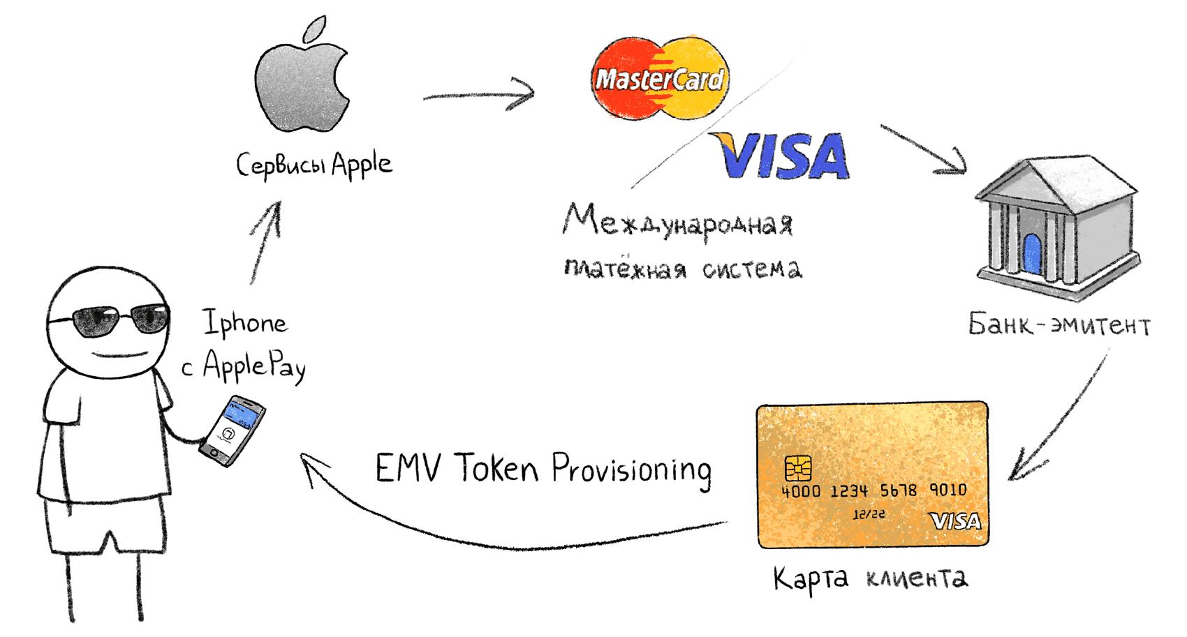 Как украсть деньги с бесконтактной карты и Apple Pay - 3