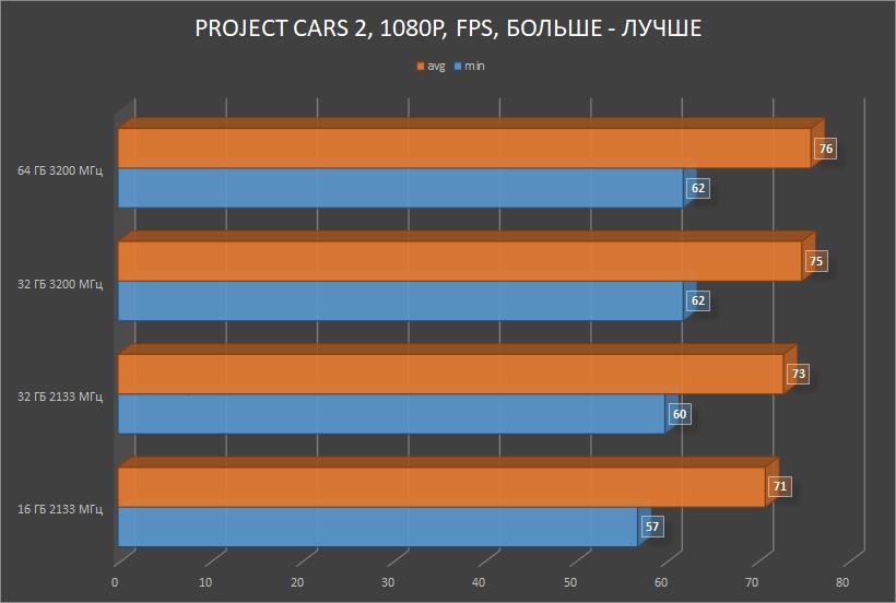 HyperX Impact DDR4 — SO-DIMM, который смог! Или для чего в ноутбуке 64 ГБ памяти с частотой 3200 МГц? - 11