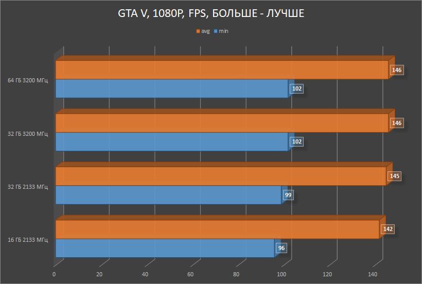 HyperX Impact DDR4 — SO-DIMM, который смог! Или для чего в ноутбуке 64 ГБ памяти с частотой 3200 МГц? - 15