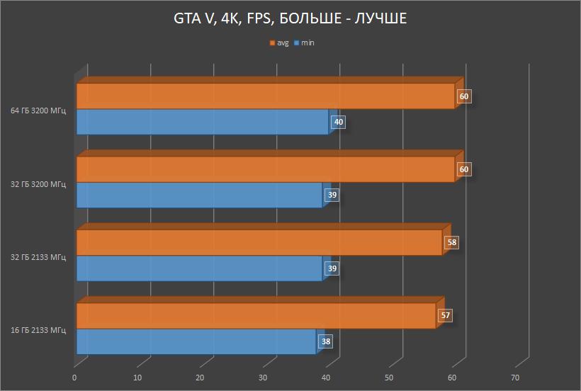 HyperX Impact DDR4 — SO-DIMM, который смог! Или для чего в ноутбуке 64 ГБ памяти с частотой 3200 МГц? - 16